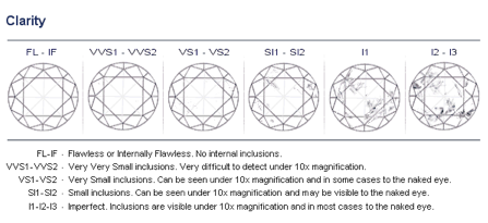 Diamond Clarity Explained